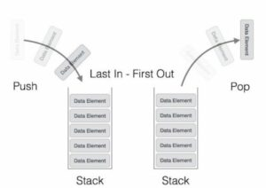 A demonstrative image that shows the functionality of Stacks.