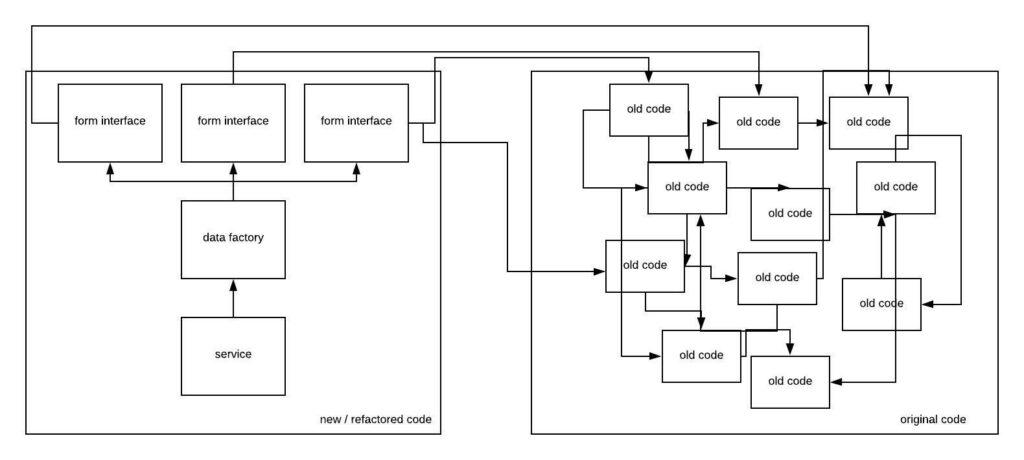 conceptualized hypothetical spaghetti code