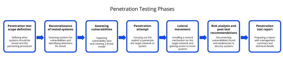 Penetration Testing Phases