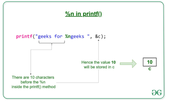the functionality of %n