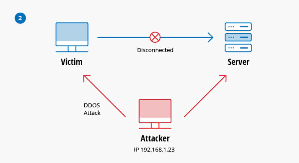 the flow of DoS attacks between the victim, the attacker, and the server