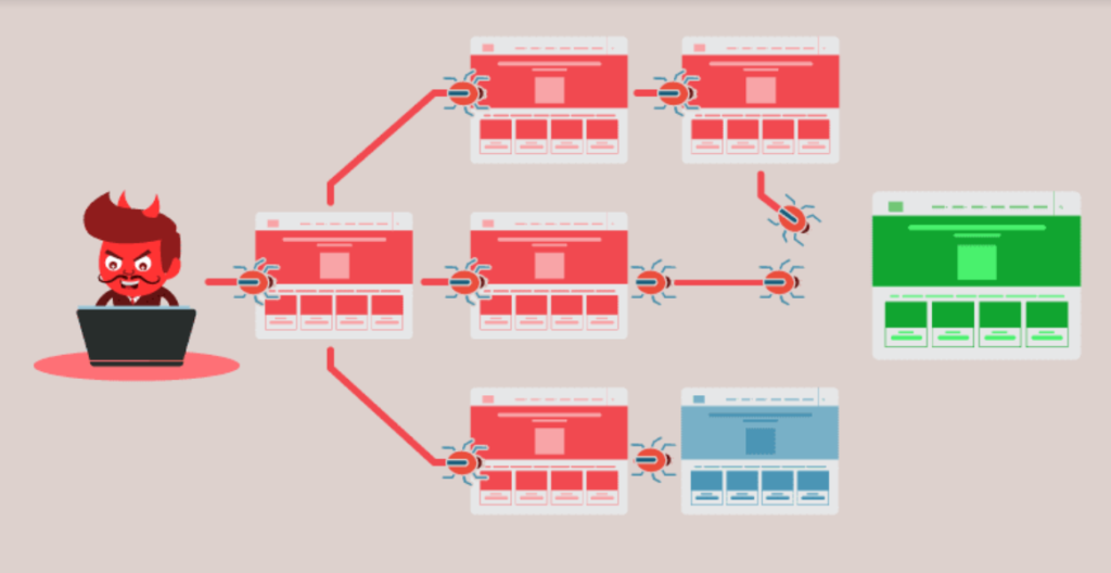 the impact of DoS attacks on your website's site map