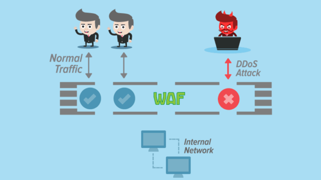 how a DoS attack can be prevented through WAF protection