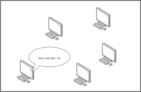 """a computer system asking 4 others, """"Who is 192.168.1.10?"""" This is a depiction of the previously explanatory text."""