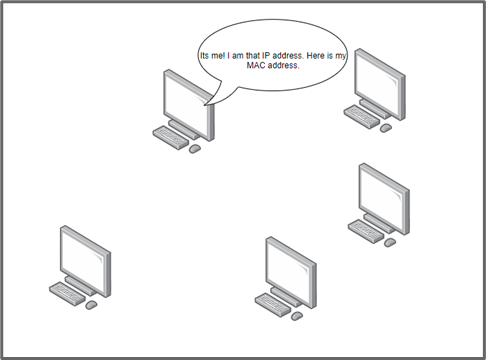 """a different computer answers, """"It's me! I am that IP address. Here is my MAC address."""" These images demonstrate how systems communicate with each other when identifying and linking MAC addresses with IP addresses in the ARP cache."""