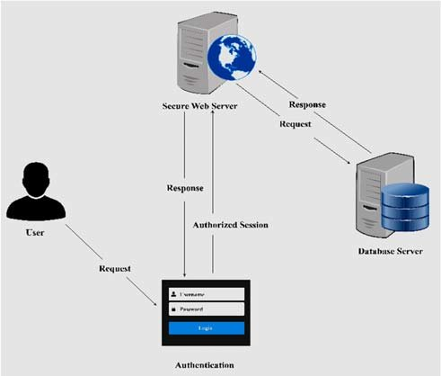 the chain process of session management when a request is made by a user by creating an authorized session that then interacts with the web server and database server to provide the response