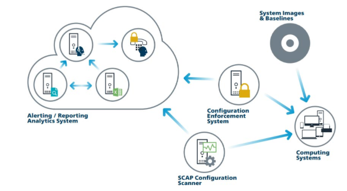 basic control number 5: secure configuration for hardware and software on mobile devices, laptops, workstations and servers showing how devices on the system need to be secured to ensure access points that can be used by attackers are safe.