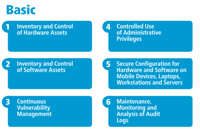 the top 6 basic controls as listed in the center for internet security top 20 controls