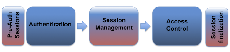 session management acting as a middle step between authentication and access control to increase security.