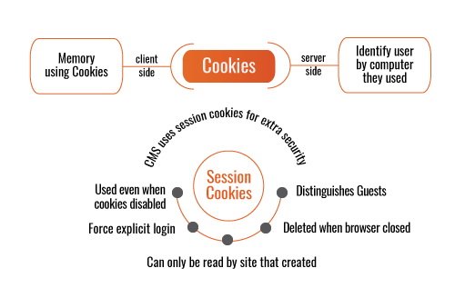 how session cookies act as a buffer layer of security to ensure the correct user and correct website can come together in sessions.
