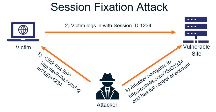 how session fixation attacks occur and how hackers come between the user and the vulnerable site.