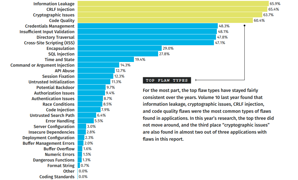 a graph showing the most common flaws that are found in apps