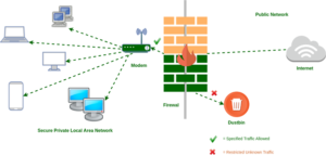 A graphic depicting the functionality of a firewall. Data comes in from the internet and is filtered through the firewall before it reaches the modem. Restricted unknown traffic is sent to a dustbin. Specified Traffic allowed is then sent forward from the modem to a Secure Private Local Area Network and other connected devices.